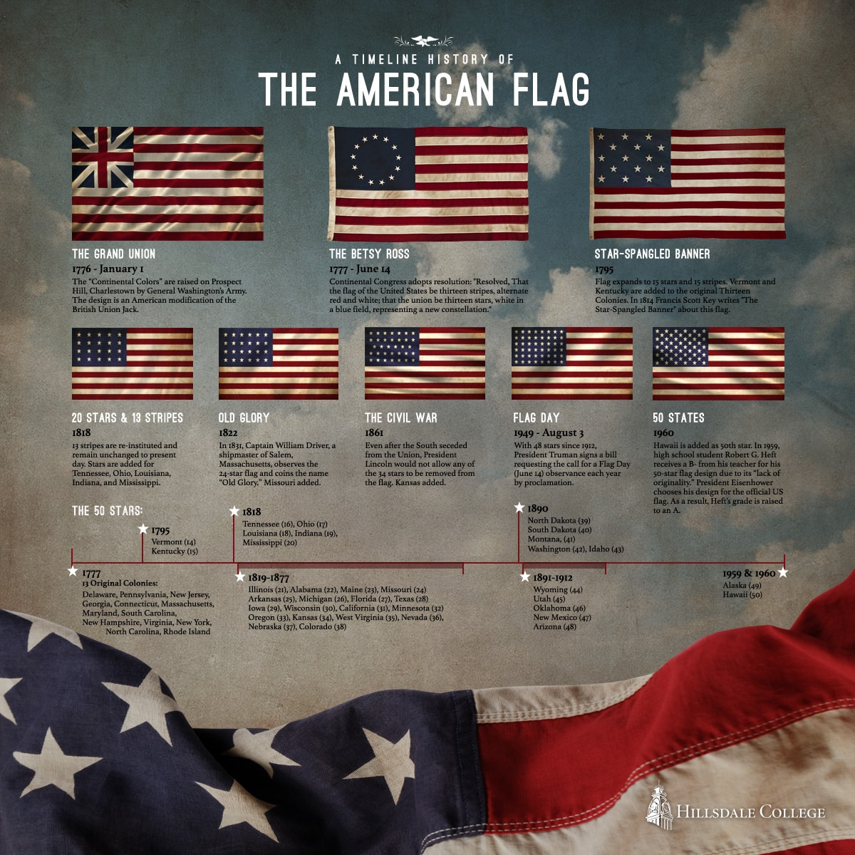 america the beautiful declaration of infographic american flag infographic - The Declaration Of