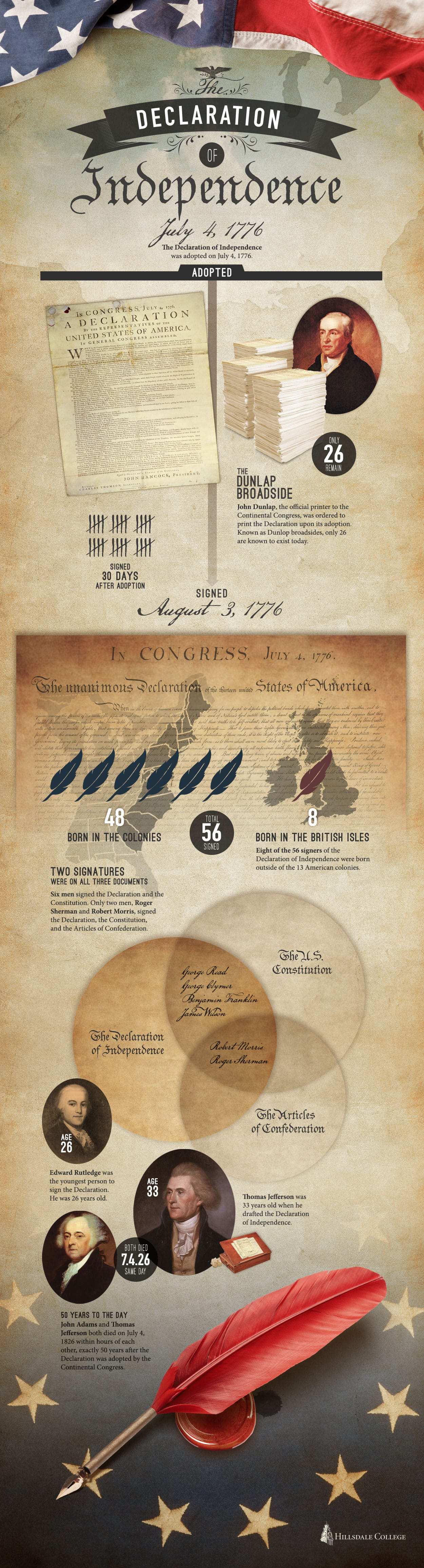 declaration of infographic - The Declaration Of